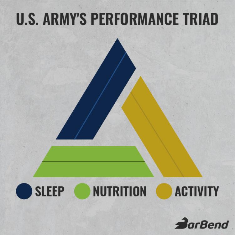 US Army Performance Triad